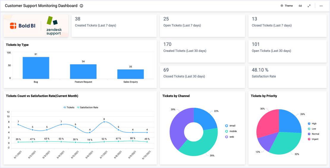 Customer Support Monitoring