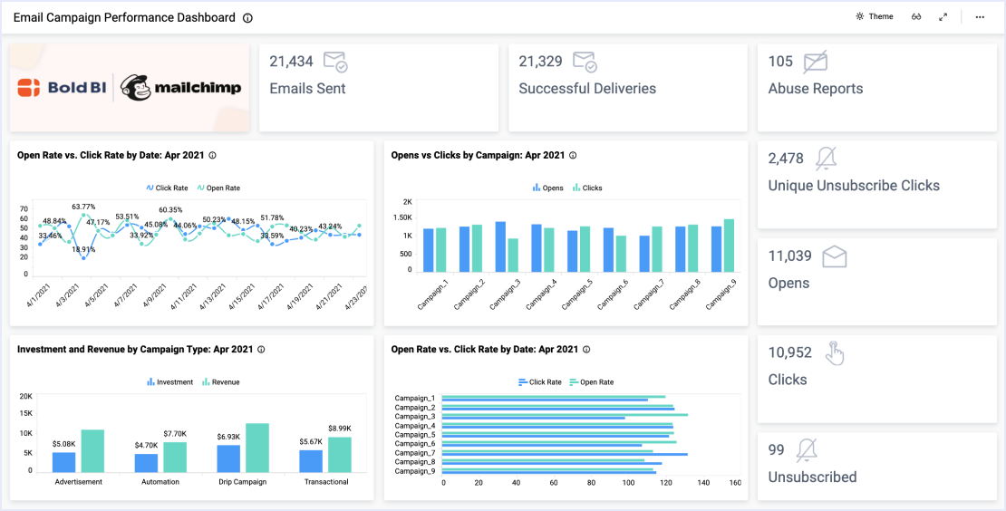 Email Campaign Performance Dashboard