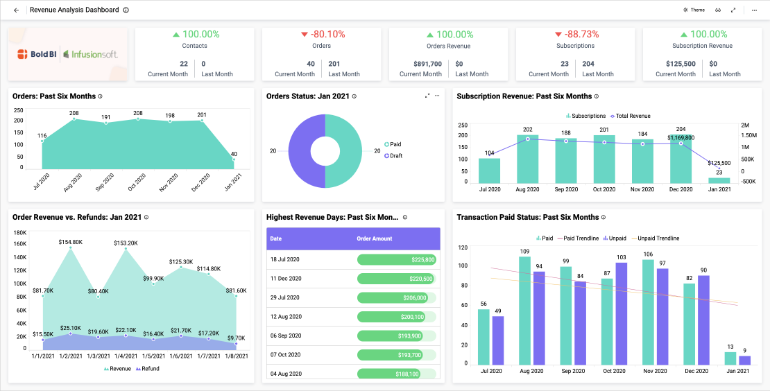 Revenue Analysis Dashboard