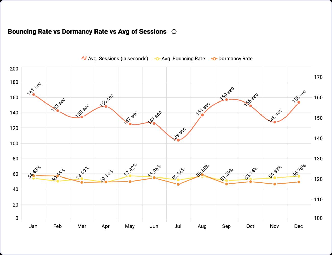 Website User Interactivity Metrics