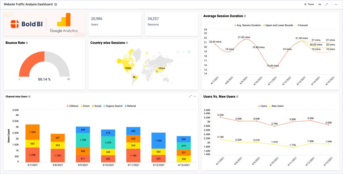 Google Analytics Website Traffic Dashboard